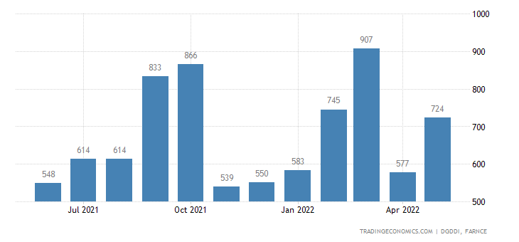 France Exports of Electricity and Gas Manufactured