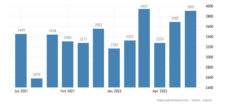 France Exports of Indust & Agricultural Machines, Variou