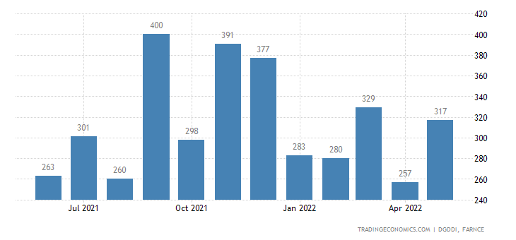France Exports of Miscellaneous