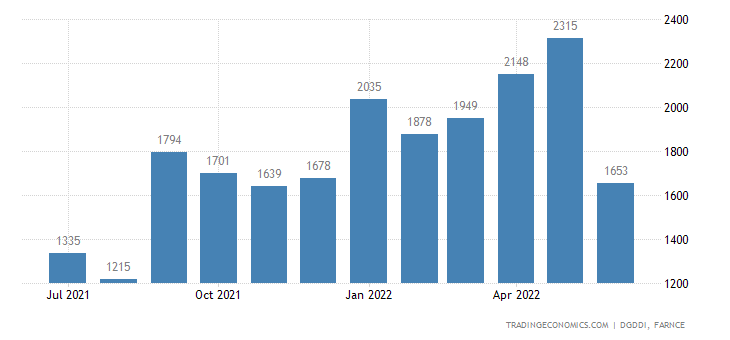 France Exports of Natural Hydrocarbons,prds of Mining, E