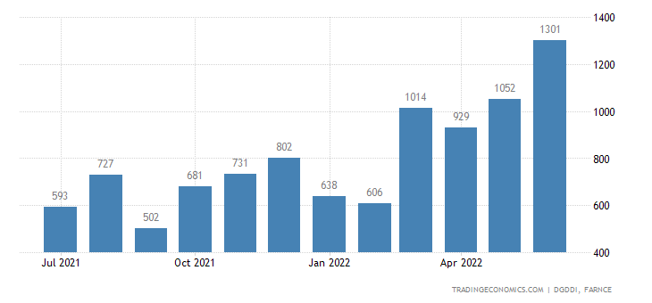 France Exports of Refined Petroleum Products and Coke
