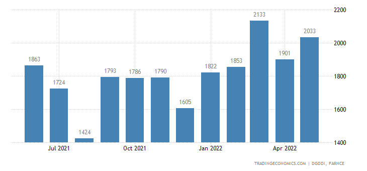 France Exports of Rubber and Plastic Products, Various M