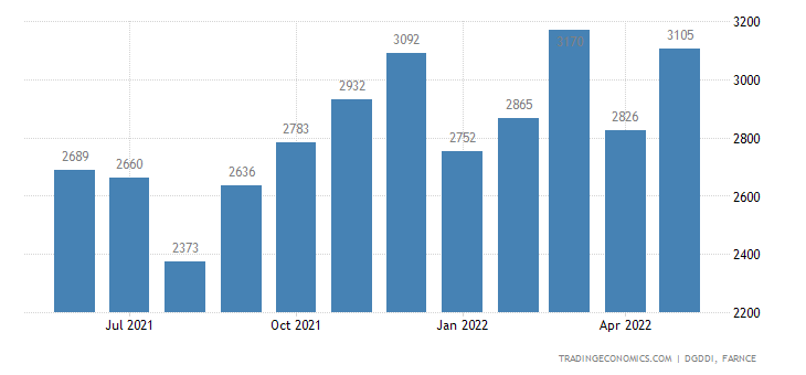 France Exports of Textiles, Clothing, Leather and Footwe