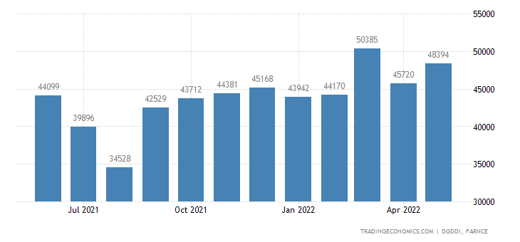 France Exports of Total, Exept Military Material