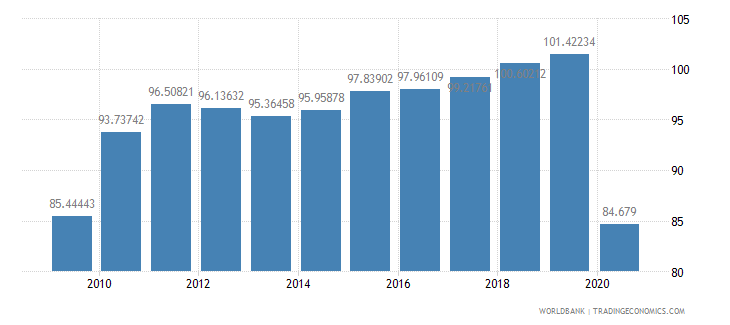 france export volume index 2000  100 wb data