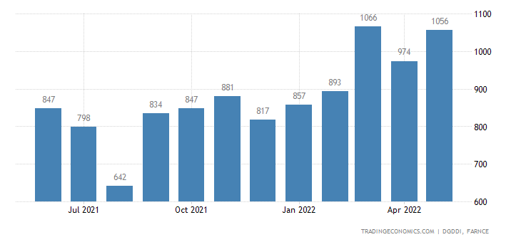 France Exports of Wood, Paper and Cardboard
