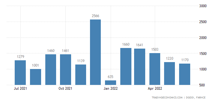 France Exports of Airbus
