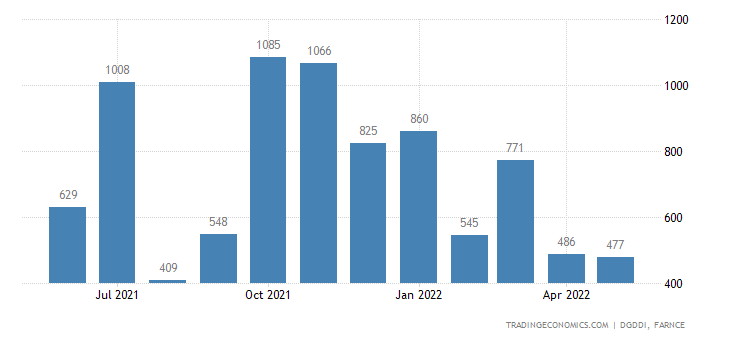 France Exports of Military Equipment