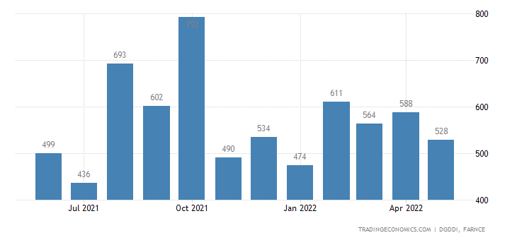 France Exports to Japan