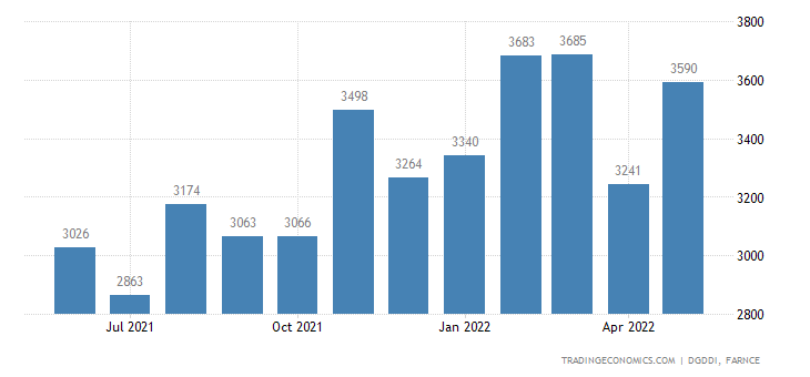 France Exports to Spain