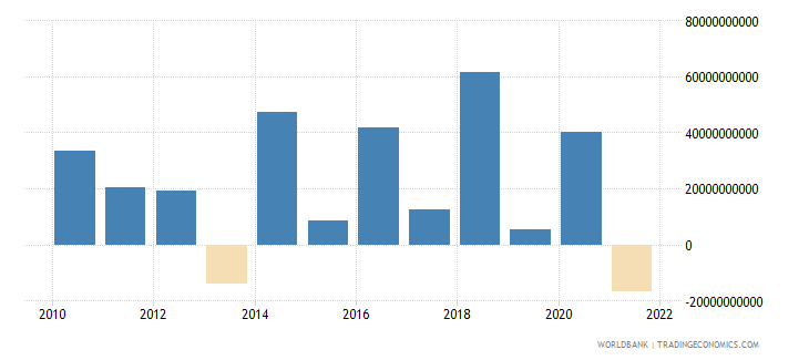 france foreign direct investment net bop us dollar wb data