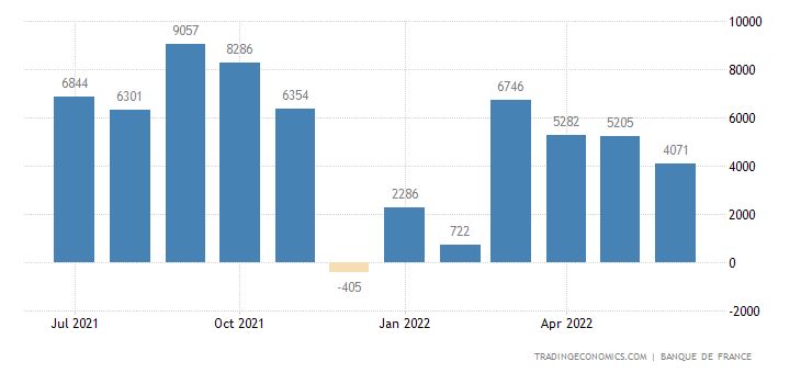France Foreign Direct Investment