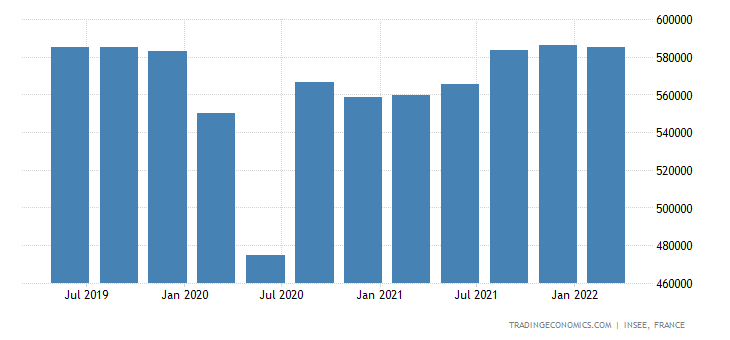 France GDP Constant Prices
