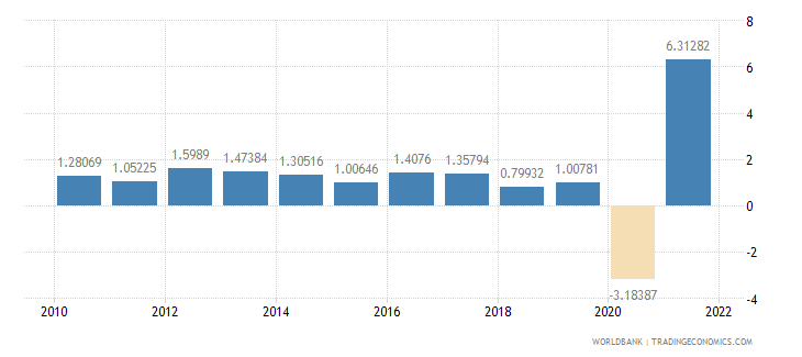 france general government final consumption expenditure annual percent growth wb data