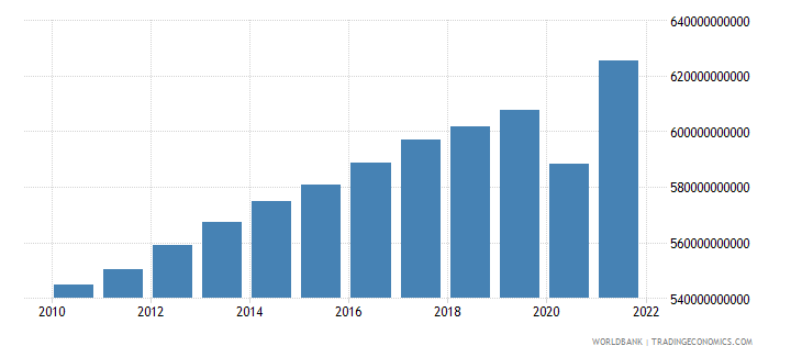 france general government final consumption expenditure constant 2000 us dollar wb data