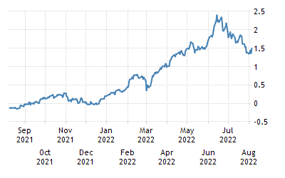 One-Year Chart for France 10 Year