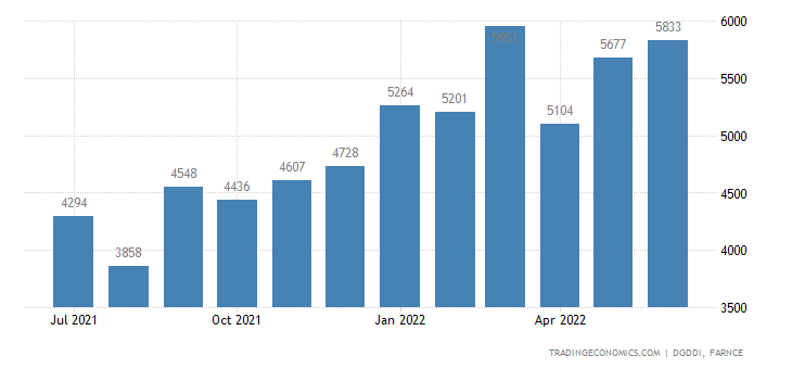 France Imports of Chemicals, Perfumes and Cosmetics