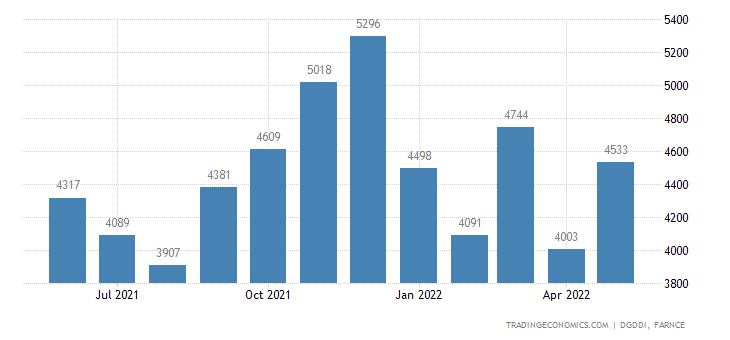 France Imports of Computer, Electronic and Optical Produ