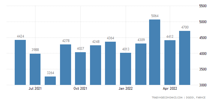 France Imports of Indust & Agricultural Machines, Variou