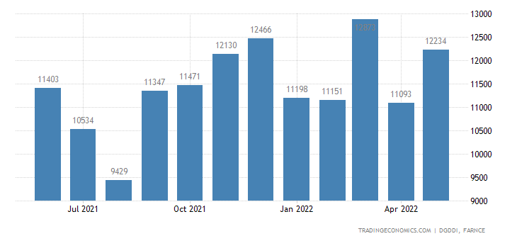 France Imports of Mechanical, Electrical, Electronic and