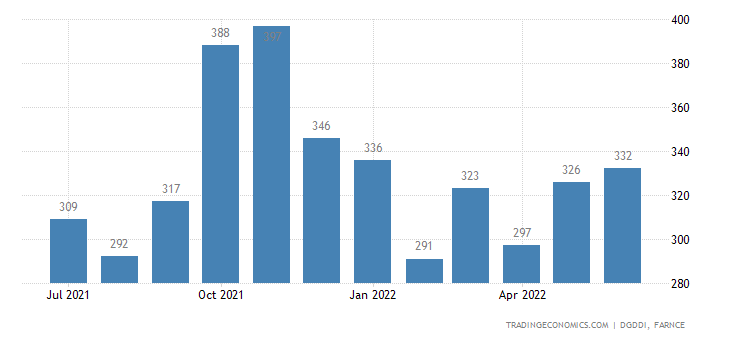France Imports of Miscellaneous