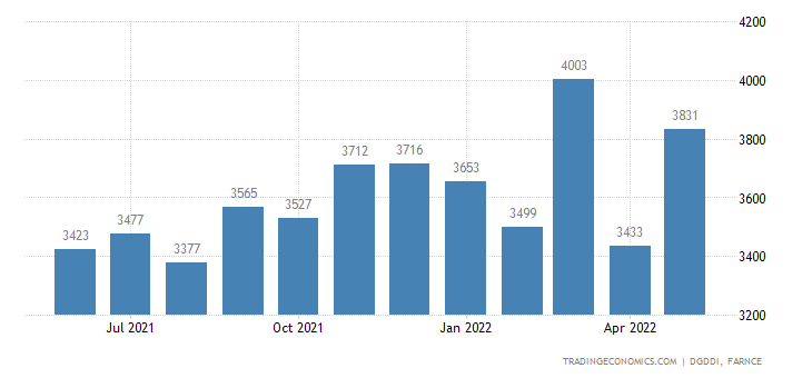 France Imports of Textiles, Clothing, Leather and Footwe