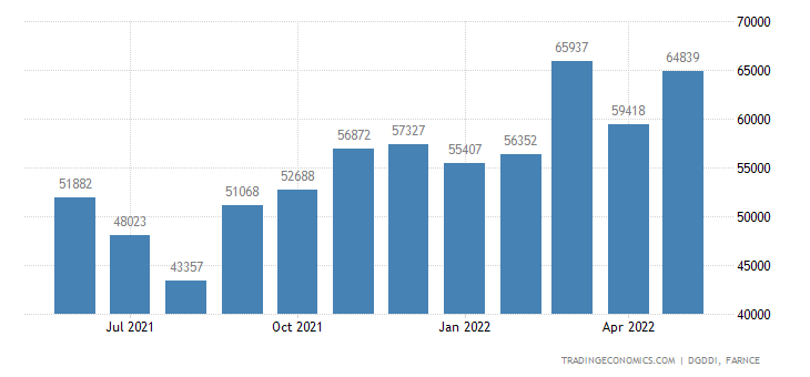 France Imports of Total, Exept Military Material