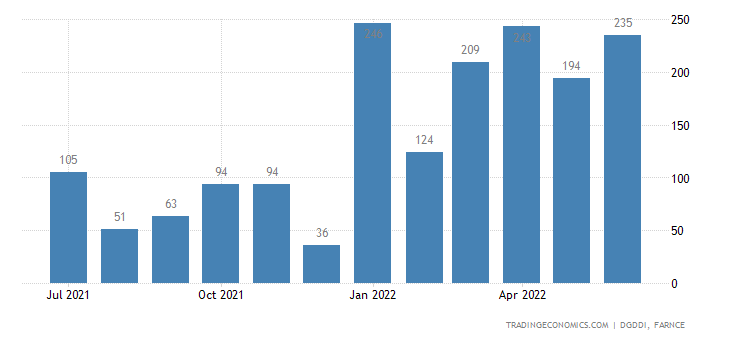 France Imports from Australia