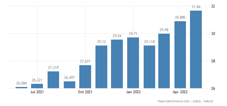 France Imports from European Union