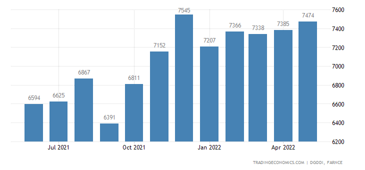France Imports from Germany