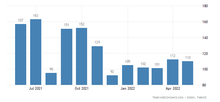 France Imports from Greece
