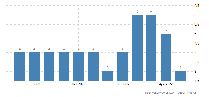 France Imports from Iran