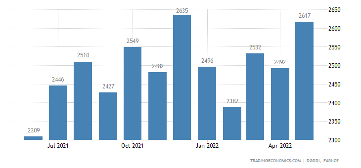 France Imports from Netherlands