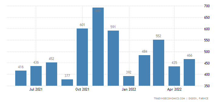 France Imports from South Korea
