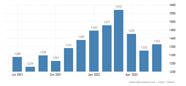 France Imports from Switzerland