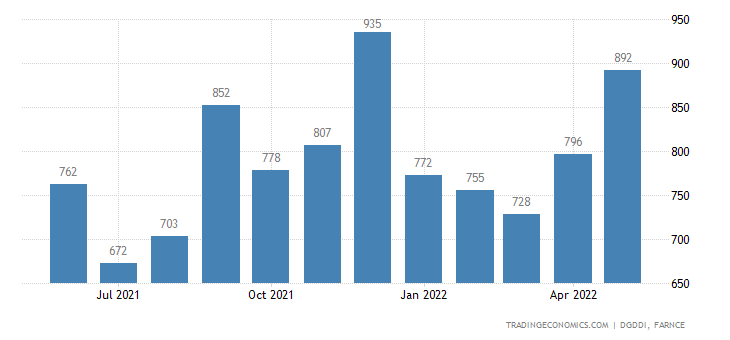 France Imports from Turkey