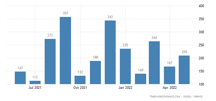 France Imports of Military Equipment
