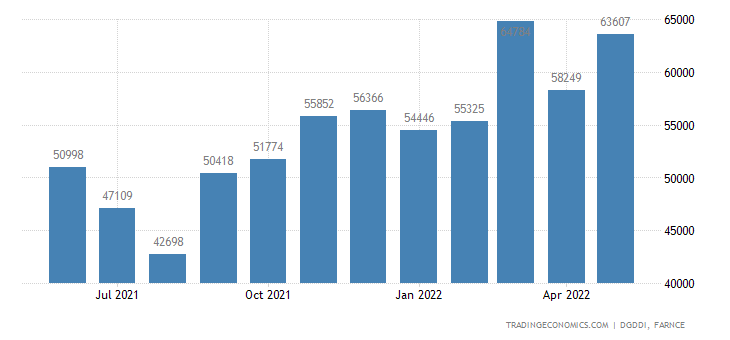 France Imports of