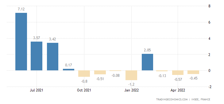 France Industrial Production