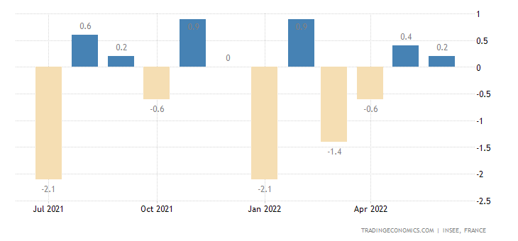 France Household Consumption