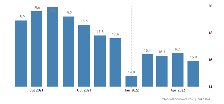 France Youth Unemployment Rate