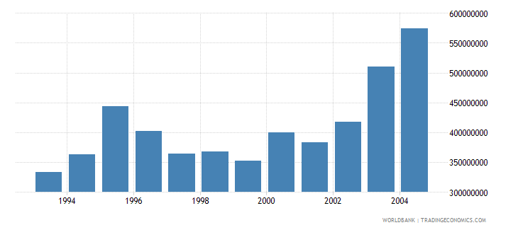 french polynesia net bilateral aid flows from dac donors france us dollar wb data