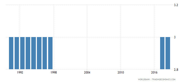 french polynesia preprimary education duration years wb data