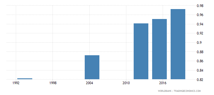 gabon adult literacy rate population 15 years gender parity index gpi wb data