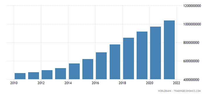gabon agriculture value added constant 2000 us dollar wb data
