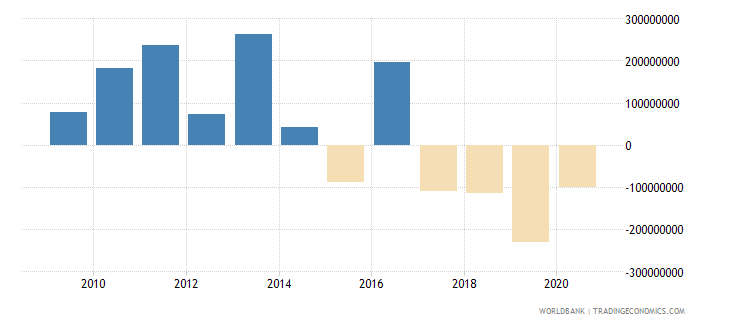 gabon commercial banks and other lending ppg  plus  png nfl us dollar wb data