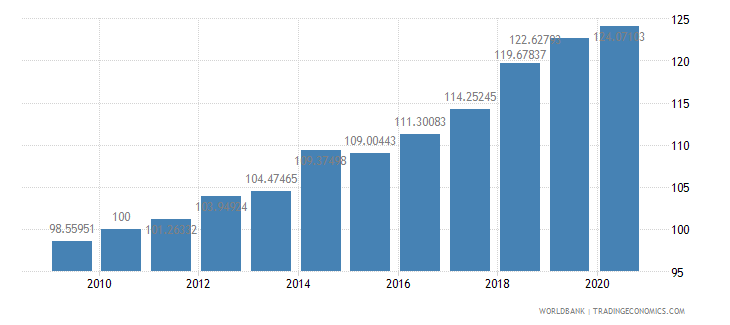 gabon consumer price index 2005  100 wb data