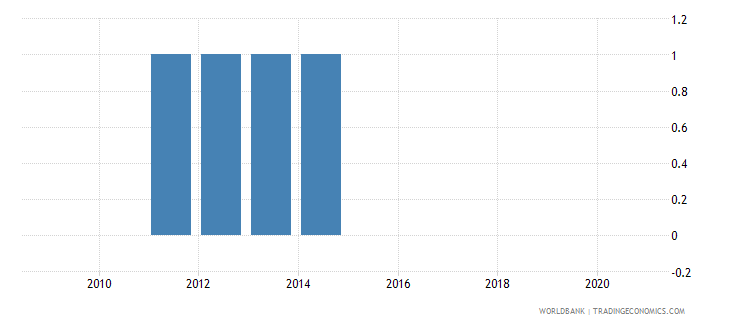 gabon consumer price index base year wb data