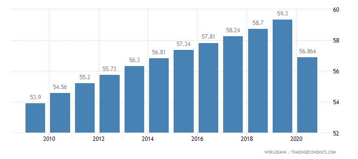 gabon employment in services percent of total employment wb data