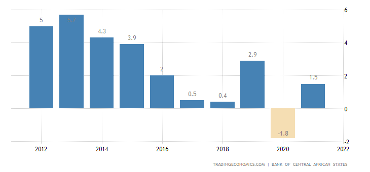 Gabon GDP Annual Growth Rate